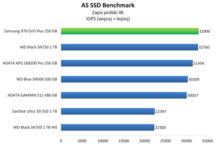 Samsung 970 EVO Plus 250 GB - AS SSD Benchmark