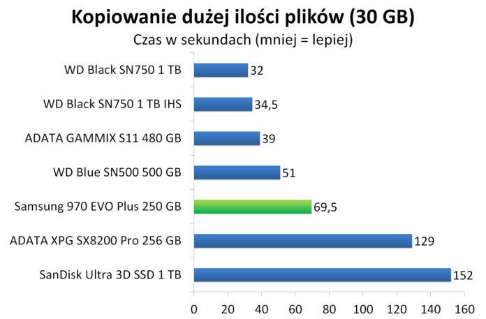 Samsung 970 EVO Plus 250 GB - Czas kopiowania dużej ilości plików (30 GB)