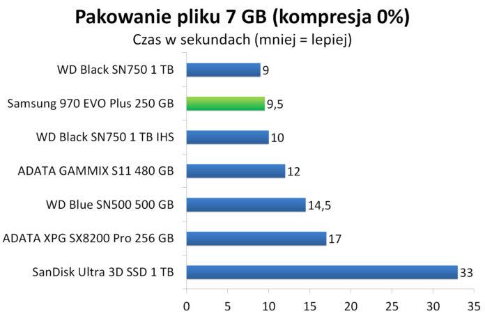 Samsung 970 EVO Plus 250 GB - Pakowanie pliku 7 GB doarchiwum