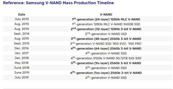 Samsung - generacje kości V-NAND