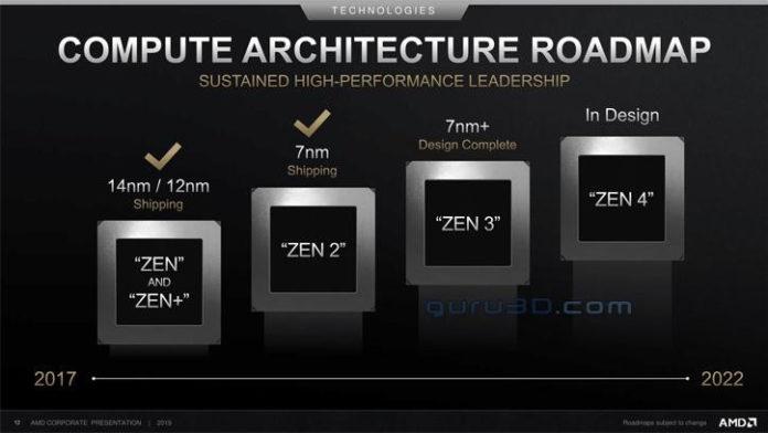 AMD - plany rozwoju architektury ZEN