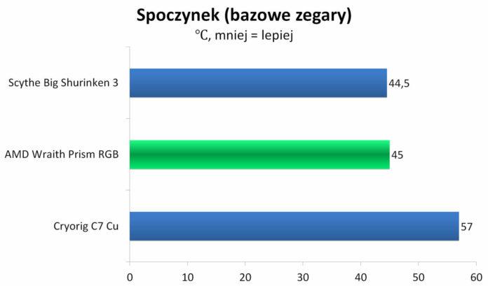 AMD Wraith Prism RGB - temperatura spoczynek - bazowe zegary