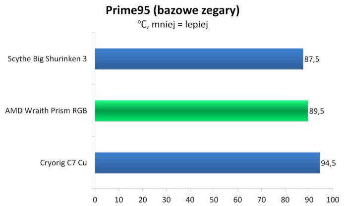 AMD Wraith Prism RGB - temperatura Prime95 - bazowe zegary