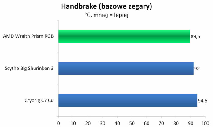 AMD Wraith Prism RGB - temperatura Handbrake - bazowe zegary
