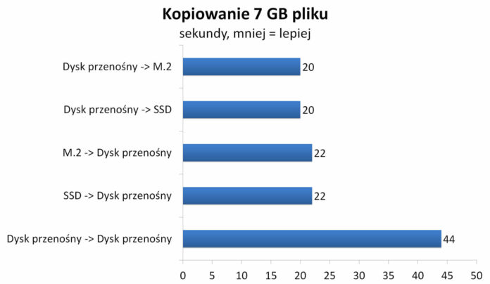 Transcend SSD Enclosure Kit CM80S - Kopiowanie 7 GB pliku