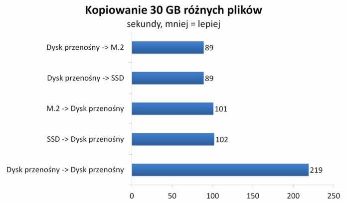 Transcend SSD Enclosure Kit CM80S - Kopiowanie 30 GB plików