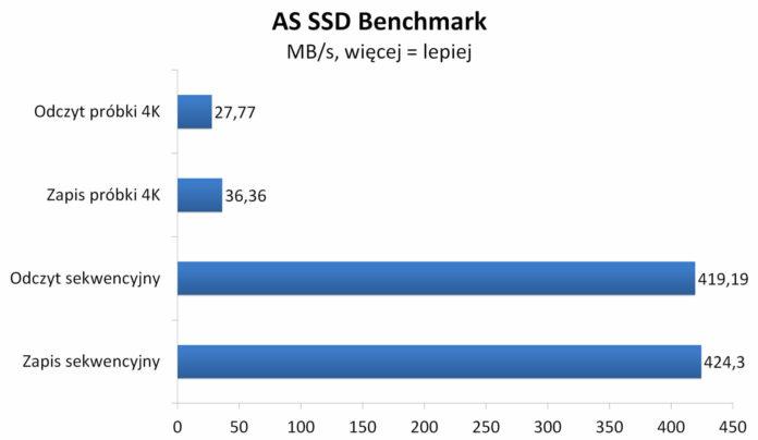 Transcend SSD Enclosure Kit CM80S - Testy syntetyczne