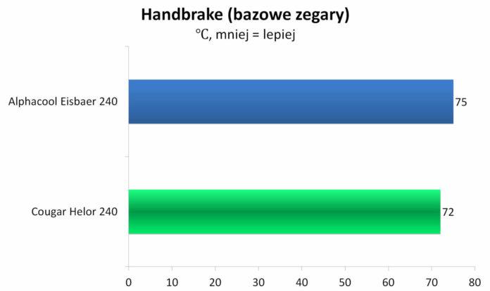 Cougar Helor 240 - temperatury - Handbrake - bazowe zegary