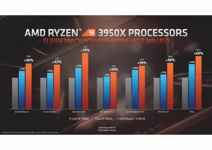 Ryzen 9 3950X - nowy flagowy procesor od AMD z 16 rdzeniami 2