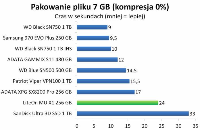 LiteOn Mu X1 256 GB - Pakowanie pliku 7 GB do archiwum