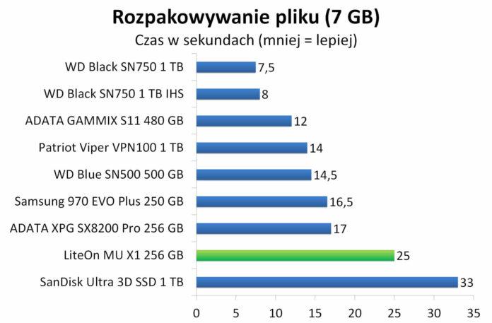 LiteOn Mu X1 256 GB - Rozpakowywanie archiwum z 7 GB plikiem