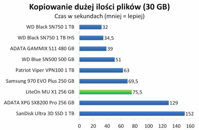 LiteOn Mu X1 256 GB - Czas kopiowania dużej ilości plików (30 GB)