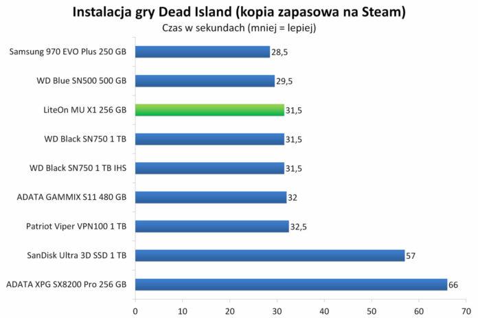 LiteOn Mu X1 256 GB - Instalacja gry Dead Island z kopii zapasowej na Steam