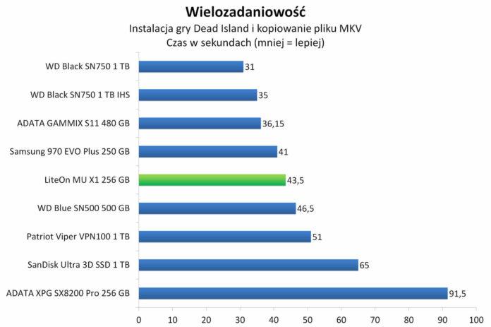 LiteOn Mu X1 256 GB - Wielozadaniowość