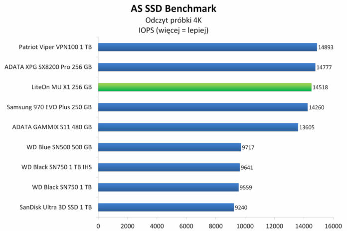 LiteOn Mu X1 256 GB - AS SSD Benchmark