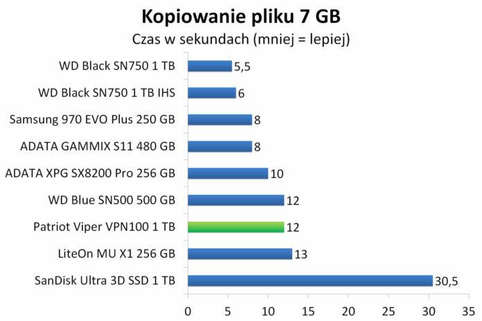LiteOn Mu X1 256 GB - Czas kopiowania 7 GB pliku binarnego