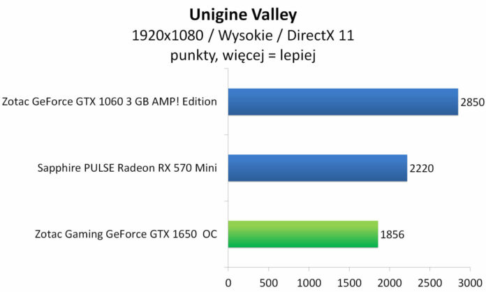 ZOTAC GAMING GeForce GTX 1650 OC - Unigine Valley