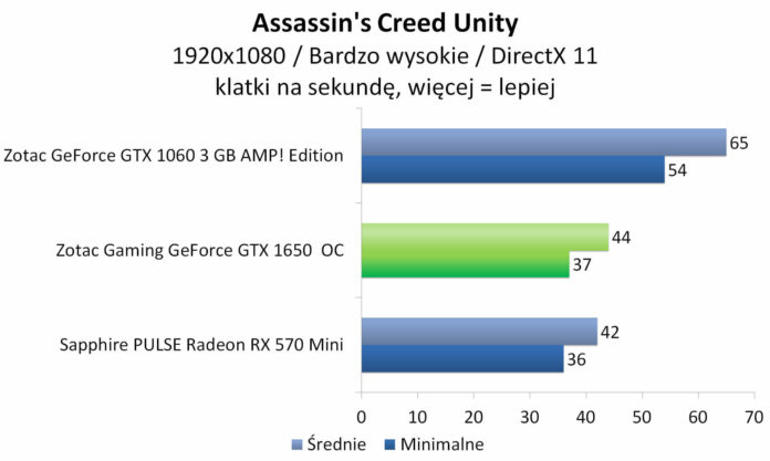 ZOTAC GAMING GeForce GTX 1650 OC - Assassin's Creed Unity