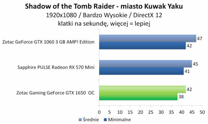 ZOTAC GAMING GeForce GTX 1650 OC - Shadow of the Tomb Raider