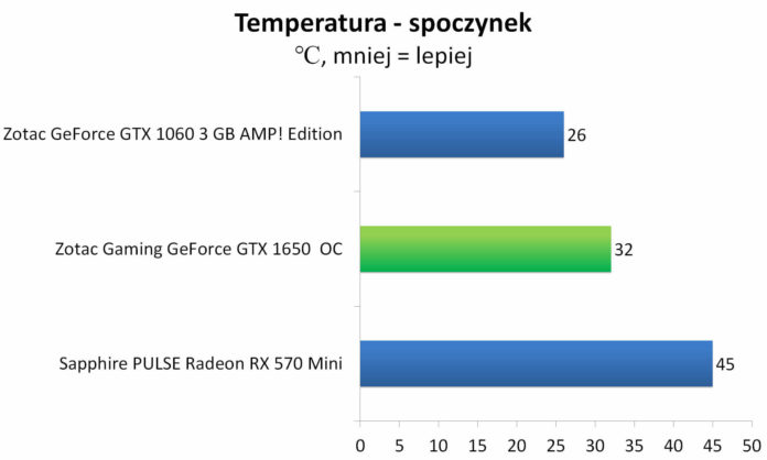 ZOTAC GAMING GeForce GTX 1650 OC - Temperatury - spoczynek