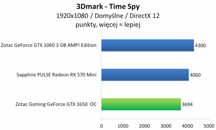 ZOTAC GAMING GeForce GTX 1650 OC - 3DMark Time Spy