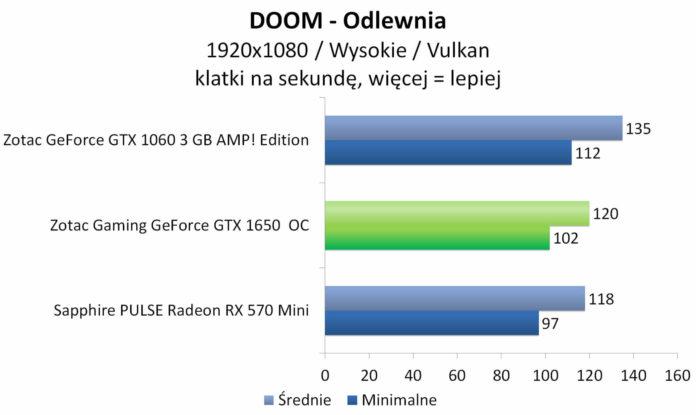 ZOTAC GAMING GeForce GTX 1650 OC - DOOM