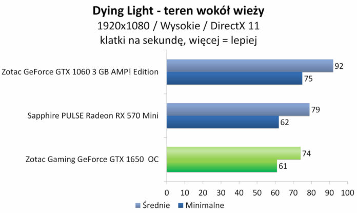 ZOTAC GAMING GeForce GTX 1650 OC - Dying Light