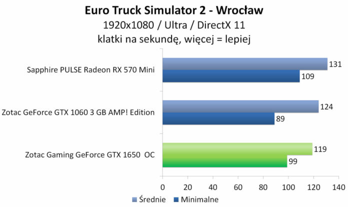 ZOTAC GAMING GeForce GTX 1650 OC - Euro Truck Simulator 2