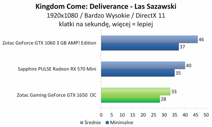 ZOTAC GAMING GeForce GTX 1650 OC - Kingdom Come: Deliverance