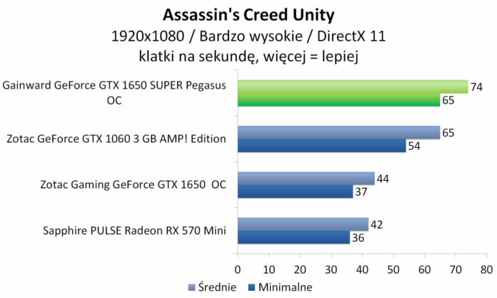 Gainward GeForce GTX 1650 SUPER Pegasus OC - Assassin's Creed Unity