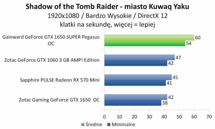 Gainward GeForce GTX 1650 SUPER Pegasus OC - Shadow of the Tomb Raider