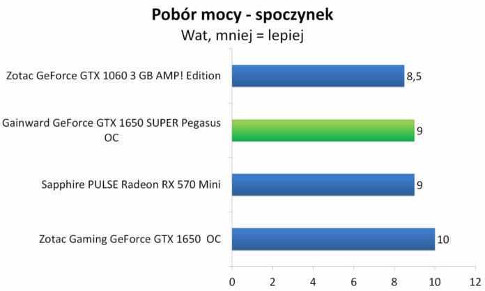 Gainward GeForce GTX 1650 SUPER Pegasus OC - Pobór mocy - spoczynek