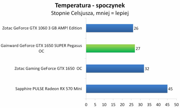 Gainward GeForce GTX 1650 SUPER Pegasus OC - Temperatury - spoczynek