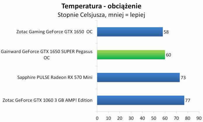 Gainward GeForce GTX 1650 SUPER Pegasus OC - Temperatury - obciążenie