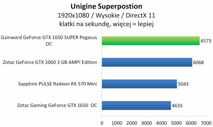 Gainward GeForce GTX 1650 SUPER Pegasus OC - Unigine Superposition