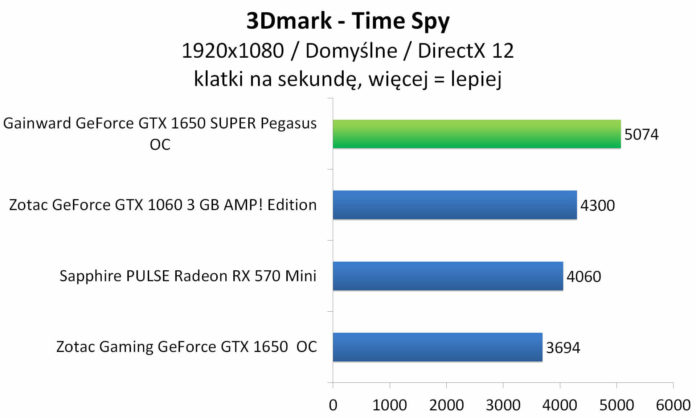 Gainward GeForce GTX 1650 SUPER Pegasus OC - 3DMark - Time Spy