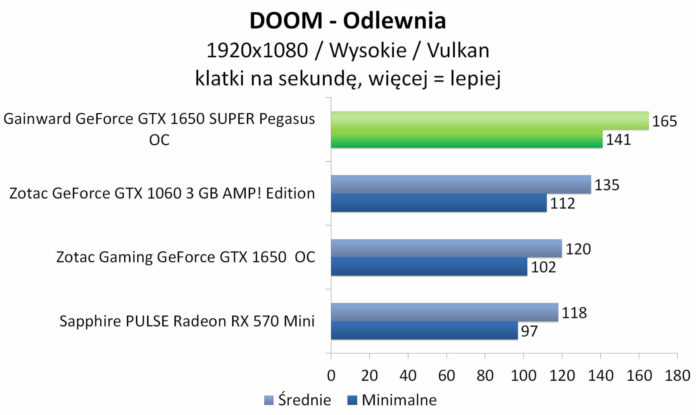Gainward GeForce GTX 1650 SUPER Pegasus OC - DOOM