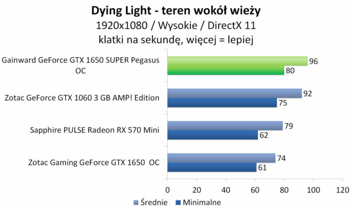 Gainward GeForce GTX 1650 SUPER Pegasus OC - Dying Light