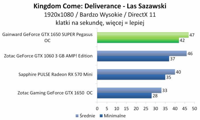 Gainward GeForce GTX 1650 SUPER Pegasus OC - Kingdom Come: Deliverance