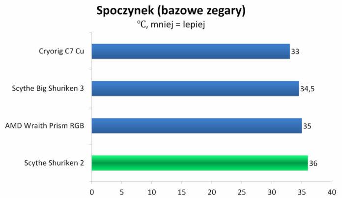 Scythe Shuriken 2 - Temperatury - spoczynek (bazowe zegary)