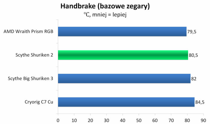 Scythe Shuriken 2 - Handbrake - Temperatury - bazowe zegary