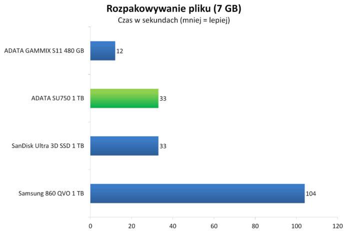 ADATA SU750 1 TB - Rozpakowywanie archiwum z 7 GB plikiem