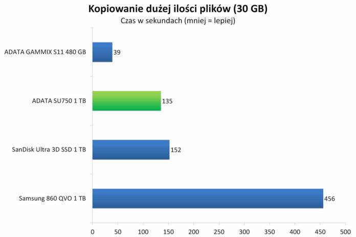 ADATA SU750 1 TB - Czas kopiowania dużej ilości plików (30 GB)