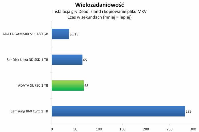 ADATA SU750 1 TB - Wielozadaniowość