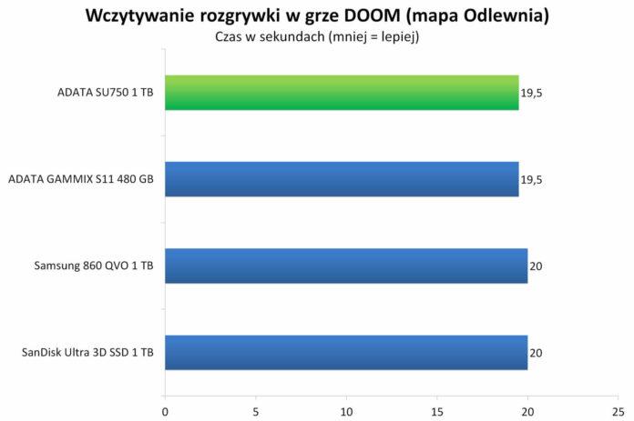 ADATA SU750 1 TB - Wczytywanie rozgrywki w grze DOOM — mapa Odlewnia