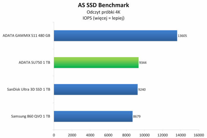 ADATA SU750 1 TB - AS SSD Benchmark