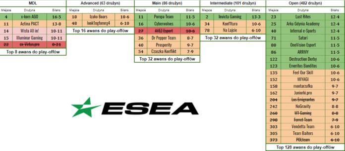 Emeritos Banditos w play-offach ESEA MDL 1