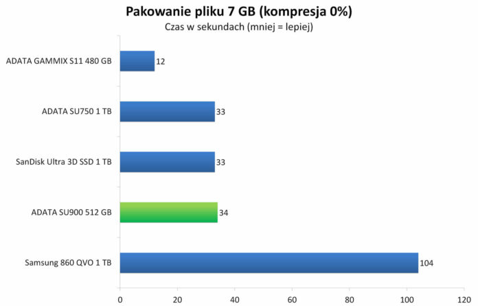 ADATA SU900 512 GB - Kompresja 7 GB pliku do archiwum