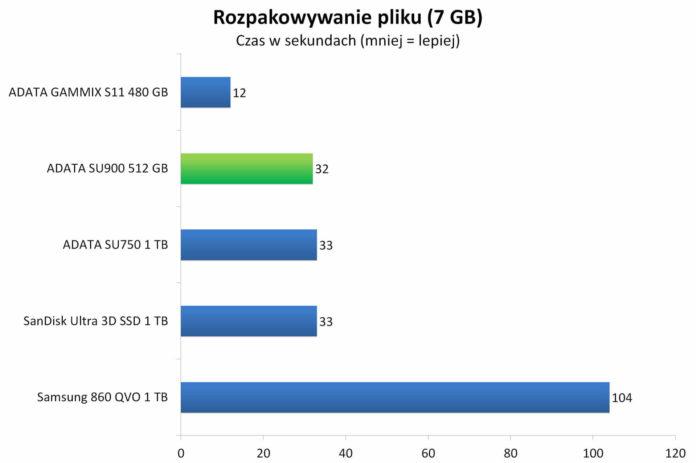 ADATA SU900 512 GB - Rozpakowywanie archiwum z 7 GB plikiem
