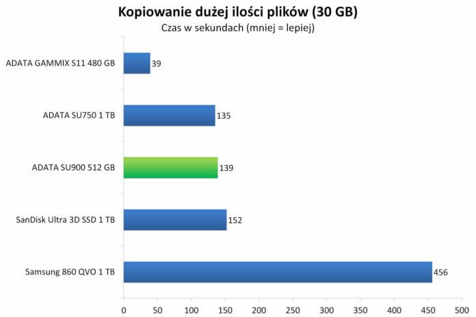 ADATA SU900 512 GB - Czas kopiowania dużej ilości plików (30 GB)